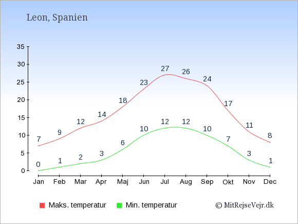 Gennemsnitlige temperaturer i Leon -nat og dag: Januar:0,7. Februar:1,9. Marts:2,12. April:3,14. Maj:6,18. Juni:10,23. Juli:12,27. August:12,26. September:10,24. Oktober:7,17. November:3,11. December:1,8.