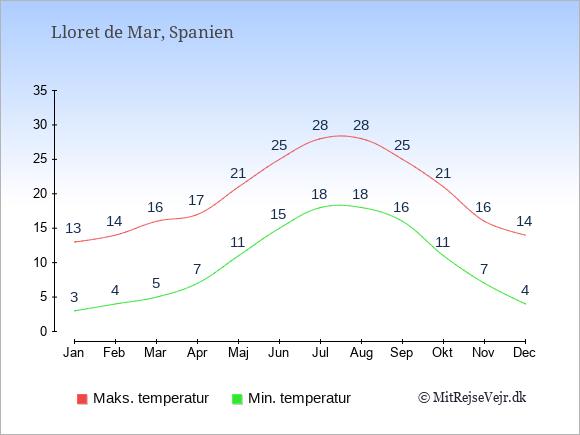 Gennemsnitlige temperaturer i Lloret de Mar -nat og dag: Januar:3,13. Februar:4,14. Marts:5,16. April:7,17. Maj:11,21. Juni:15,25. Juli:18,28. August:18,28. September:16,25. Oktober:11,21. November:7,16. December:4,14.