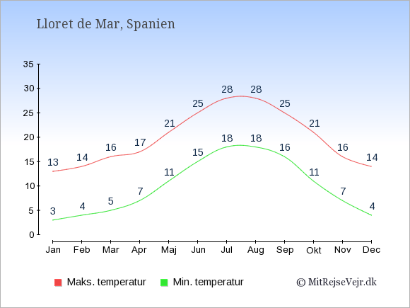 Gennemsnitlige temperaturer i Lloret de Mar -nat og dag: Januar 3;13. Februar 4;14. Marts 5;16. April 7;17. Maj 11;21. Juni 15;25. Juli 18;28. August 18;28. September 16;25. Oktober 11;21. November 7;16. December 4;14.