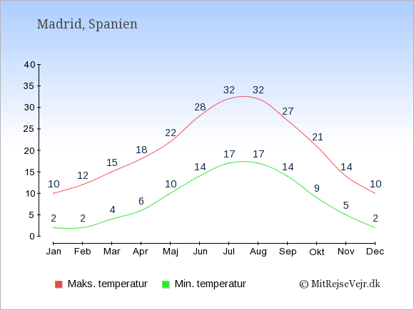 Gennemsnitlige temperaturer i Madrid -nat og dag: Januar 2,10. Februar 2,12. Marts 4,15. April 6,18. Maj 10,22. Juni 14,28. Juli 17,32. August 17,32. September 14,27. Oktober 9,21. November 5,14. December 2,10.