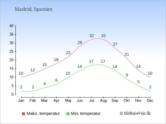 Gennemsnitlige temperaturer i Spanien -nat og dag: Januar 2;10. Februar 2;12. Marts 4;15. April 6;18. Maj 10;22. Juni 14;28. Juli 17;32. August 17;32. September 14;27. Oktober 9;21. November 5;14. December 2;10.