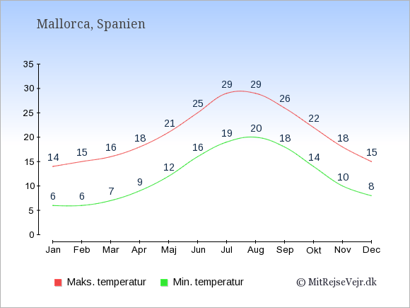 Gennemsnitlige temperaturer på Mallorca -nat og dag: Januar:6,14. Februar:6,15. Marts:7,16. April:9,18. Maj:12,21. Juni:16,25. Juli:19,29. August:20,29. September:18,26. Oktober:14,22. November:10,18. December:8,15.