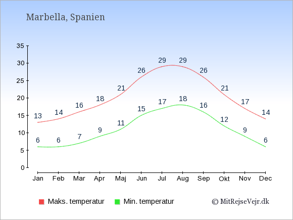 Gennemsnitlige temperaturer i Marbella -nat og dag: Januar 6;13. Februar 6;14. Marts 7;16. April 9;18. Maj 11;21. Juni 15;26. Juli 17;29. August 18;29. September 16;26. Oktober 12;21. November 9;17. December 6;14.