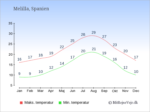 Gennemsnitlige temperaturer i Melilla -nat og dag: Januar 9,16. Februar 9,17. Marts 10,18. April 12,19. Maj 14,22. Juni 17,25. Juli 20,28. August 21,29. September 19,27. Oktober 16,23. November 12,20. December 10,17.