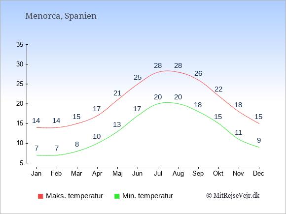 Gennemsnitlige temperaturer på Menorca -nat og dag: Januar:7,14. Februar:7,14. Marts:8,15. April:10,17. Maj:13,21. Juni:17,25. Juli:20,28. August:20,28. September:18,26. Oktober:15,22. November:11,18. December:9,15.
