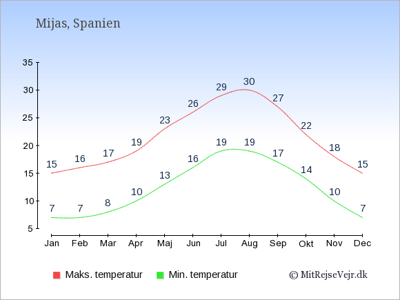 Gennemsnitlige temperaturer i Mijas -nat og dag: Januar 7;15. Februar 7;16. Marts 8;17. April 10;19. Maj 13;23. Juni 16;26. Juli 19;29. August 19;30. September 17;27. Oktober 14;22. November 10;18. December 7;15.