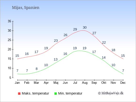 Gennemsnitlige temperaturer i Mijas -nat og dag: Januar:7,15. Februar:7,16. Marts:8,17. April:10,19. Maj:13,23. Juni:16,26. Juli:19,29. August:19,30. September:17,27. Oktober:14,22. November:10,18. December:7,15.
