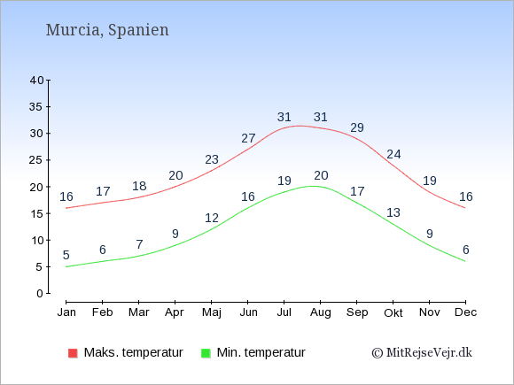 Gennemsnitlige temperaturer i Murcia -nat og dag: Januar:5,16. Februar:6,17. Marts:7,18. April:9,20. Maj:12,23. Juni:16,27. Juli:19,31. August:20,31. September:17,29. Oktober:13,24. November:9,19. December:6,16.