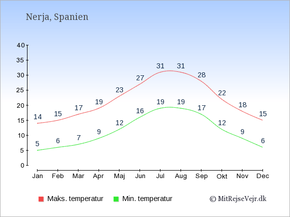 Gennemsnitlige temperaturer i Nerja -nat og dag: Januar 5,14. Februar 6,15. Marts 7,17. April 9,19. Maj 12,23. Juni 16,27. Juli 19,31. August 19,31. September 17,28. Oktober 12,22. November 9,18. December 6,15.