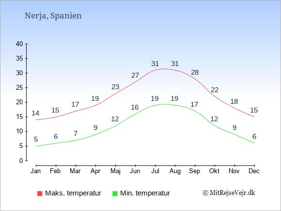 Gennemsnitlige temperaturer i Nerja -nat og dag: Januar 5;14. Februar 6;15. Marts 7;17. April 9;19. Maj 12;23. Juni 16;27. Juli 19;31. August 19;31. September 17;28. Oktober 12;22. November 9;18. December 6;15.