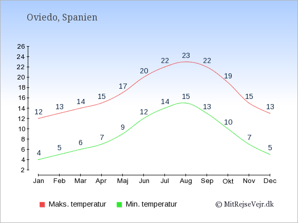 Gennemsnitlige temperaturer i Oviedo -nat og dag: Januar 4;12. Februar 5;13. Marts 6;14. April 7;15. Maj 9;17. Juni 12;20. Juli 14;22. August 15;23. September 13;22. Oktober 10;19. November 7;15. December 5;13.