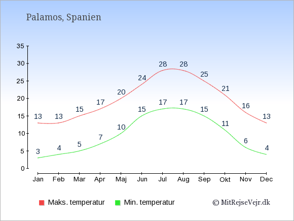 Gennemsnitlige temperaturer i Palamos -nat og dag: Januar 3;13. Februar 4;13. Marts 5;15. April 7;17. Maj 10;20. Juni 15;24. Juli 17;28. August 17;28. September 15;25. Oktober 11;21. November 6;16. December 4;13.