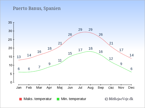 Gennemsnitlige temperaturer i Puerto Banus -nat og dag: Januar:6,13. Februar:6,14. Marts:7,16. April:9,18. Maj:11,21. Juni:15,26. Juli:17,29. August:18,29. September:16,26. Oktober:12,21. November:9,17. December:6,14.