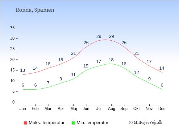 Gennemsnitlige temperaturer i Ronda -nat og dag: Januar 6;13. Februar 6;14. Marts 7;16. April 9;18. Maj 11;21. Juni 15;26. Juli 17;29. August 18;29. September 16;26. Oktober 12;21. November 9;17. December 6;14.
