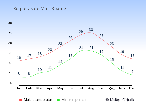 Gennemsnitlige temperaturer i Roquetas de Mar -nat og dag: Januar:8,16. Februar:8,17. Marts:10,18. April:11,20. Maj:14,23. Juni:17,26. Juli:21,29. August:21,30. September:19,27. Oktober:15,23. November:11,19. December:9,17.