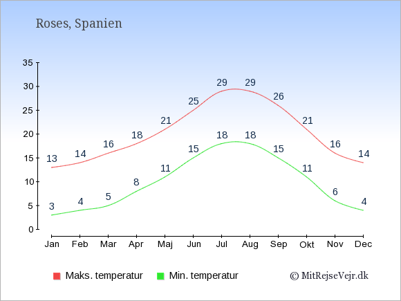 Gennemsnitlige temperaturer i Roses -nat og dag: Januar 3;13. Februar 4;14. Marts 5;16. April 8;18. Maj 11;21. Juni 15;25. Juli 18;29. August 18;29. September 15;26. Oktober 11;21. November 6;16. December 4;14.