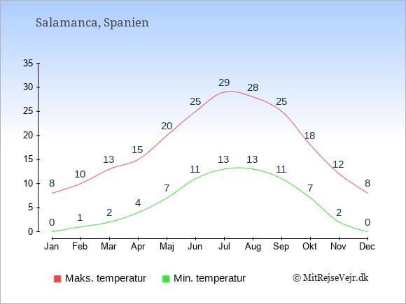 Gennemsnitlige temperaturer i Salamanca -nat og dag: Januar:0,8. Februar:1,10. Marts:2,13. April:4,15. Maj:7,20. Juni:11,25. Juli:13,29. August:13,28. September:11,25. Oktober:7,18. November:2,12. December:0,8.