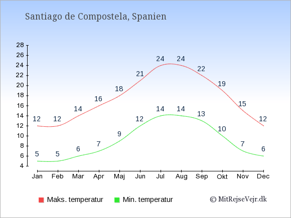 Gennemsnitlige temperaturer i Santiago de Compostela -nat og dag: Januar:5,12. Februar:5,12. Marts:6,14. April:7,16. Maj:9,18. Juni:12,21. Juli:14,24. August:14,24. September:13,22. Oktober:10,19. November:7,15. December:6,12.