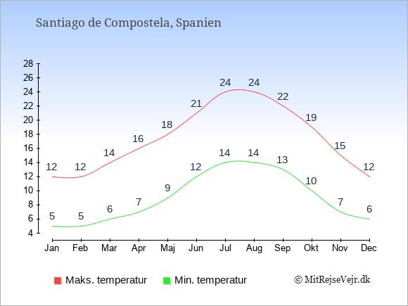 Gennemsnitlige temperaturer i Santiago de Compostela -nat og dag: Januar 5,12. Februar 5,12. Marts 6,14. April 7,16. Maj 9,18. Juni 12,21. Juli 14,24. August 14,24. September 13,22. Oktober 10,19. November 7,15. December 6,12.