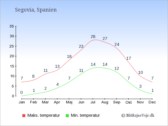 Gennemsnitlige temperaturer i Segovia -nat og dag: Januar 0;7. Februar 1;8. Marts 2;11. April 4;13. Maj 7;18. Juni 11;23. Juli 14;28. August 14;27. September 12;24. Oktober 7;17. November 3;10. December 1;7.