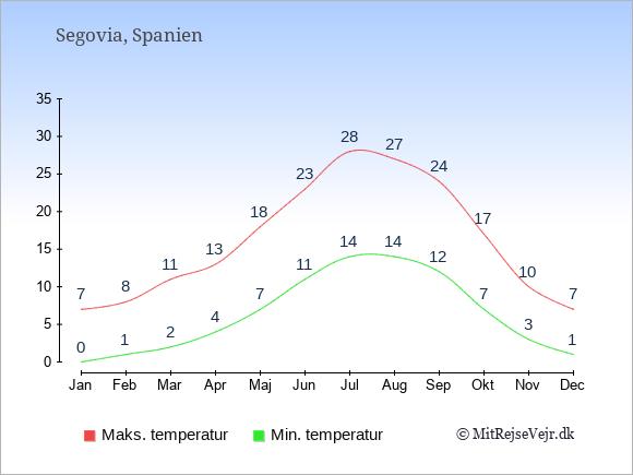 Gennemsnitlige temperaturer i Segovia -nat og dag: Januar 0;7. Februar 1;8. Marts 2;11. April 4;13. Maj 7;18. Juni 11;23. Juli 14;28. August 14;27. September 12;24. Oktober 7;17. November 3;10. December 1;7.