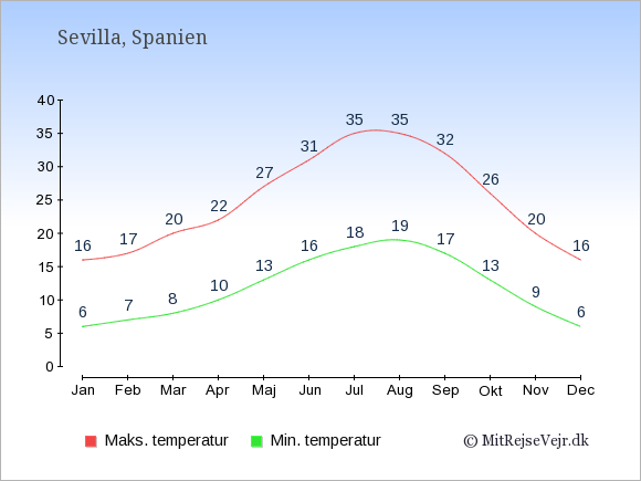 Gennemsnitlige temperaturer i Sevilla -nat og dag: Januar 6;16. Februar 7;17. Marts 8;20. April 10;22. Maj 13;27. Juni 16;31. Juli 18;35. August 19;35. September 17;32. Oktober 13;26. November 9;20. December 6;16.