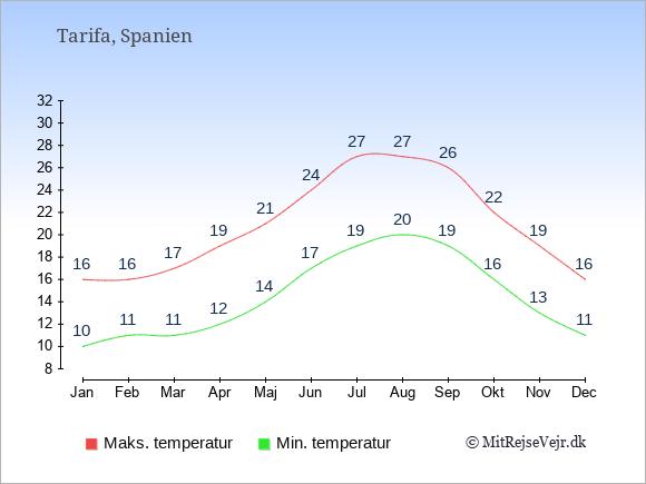Gennemsnitlige temperaturer i Tarifa -nat og dag: Januar 10;16. Februar 11;16. Marts 11;17. April 12;19. Maj 14;21. Juni 17;24. Juli 19;27. August 20;27. September 19;26. Oktober 16;22. November 13;19. December 11;16.