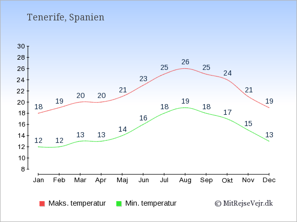 Gennemsnitlige temperaturer på Tenerife -nat og dag: Januar 12;18. Februar 12;19. Marts 13;20. April 13;20. Maj 14;21. Juni 16;23. Juli 18;25. August 19;26. September 18;25. Oktober 17;24. November 15;21. December 13;19.