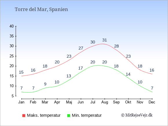 Gennemsnitlige temperaturer i Torre del Mar -nat og dag: Januar 7;15. Februar 7;16. Marts 9;18. April 10;20. Maj 13;23. Juni 17;27. Juli 20;30. August 20;31. September 18;28. Oktober 14;23. November 10;18. December 7;16.