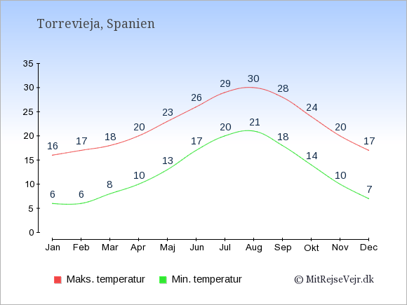 Gennemsnitlige temperaturer i Torrevieja -nat og dag: Januar 6;16. Februar 6;17. Marts 8;18. April 10;20. Maj 13;23. Juni 17;26. Juli 20;29. August 21;30. September 18;28. Oktober 14;24. November 10;20. December 7;17.