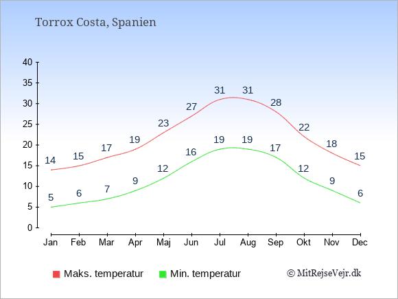 Gennemsnitlige temperaturer i Torrox Costa -nat og dag: Januar:5,14. Februar:6,15. Marts:7,17. April:9,19. Maj:12,23. Juni:16,27. Juli:19,31. August:19,31. September:17,28. Oktober:12,22. November:9,18. December:6,15.