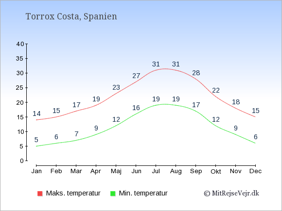 Gennemsnitlige temperaturer i Torrox Costa -nat og dag: Januar 5;14. Februar 6;15. Marts 7;17. April 9;19. Maj 12;23. Juni 16;27. Juli 19;31. August 19;31. September 17;28. Oktober 12;22. November 9;18. December 6;15.