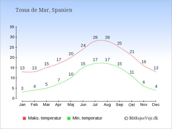 Gennemsnitlige temperaturer i Tossa de Mar -nat og dag: Januar 3;13. Februar 4;13. Marts 5;15. April 7;17. Maj 10;20. Juni 15;24. Juli 17;28. August 17;28. September 15;25. Oktober 11;21. November 6;16. December 4;13.
