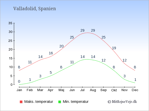 Gennemsnitlige temperaturer i Valladolid -nat og dag: Januar 0,8. Februar 1,11. Marts 3,14. April 5,16. Maj 8,20. Juni 11,25. Juli 14,29. August 14,29. September 12,25. Oktober 8,19. November 3,12. December 1,8.