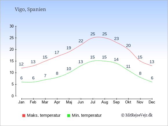 Gennemsnitlige temperaturer i Vigo -nat og dag: Januar 6;12. Februar 6;13. Marts 7;15. April 8;17. Maj 10;19. Juni 13;22. Juli 15;25. August 15;25. September 14;23. Oktober 11;20. November 8;15. December 6;13.