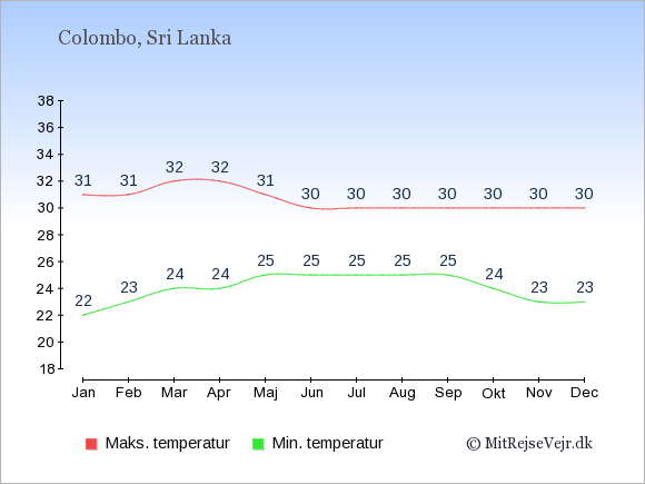 Gennemsnitlige temperaturer i Sri Lanka -nat og dag: Januar 22;31. Februar 23;31. Marts 24;32. April 24;32. Maj 25;31. Juni 25;30. Juli 25;30. August 25;30. September 25;30. Oktober 24;30. November 23;30. December 23;30.