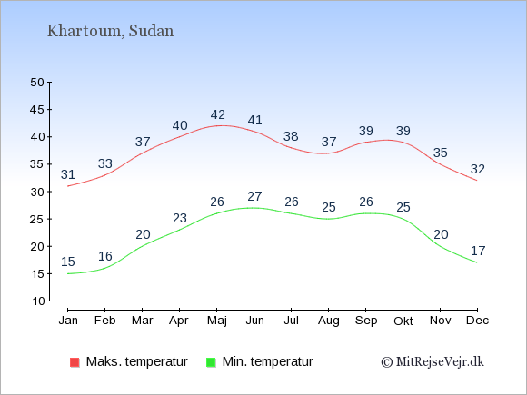 Gennemsnitlige temperaturer i Sudan -nat og dag: Januar 15;31. Februar 16;33. Marts 20;37. April 23;40. Maj 26;42. Juni 27;41. Juli 26;38. August 25;37. September 26;39. Oktober 25;39. November 20;35. December 17;32.