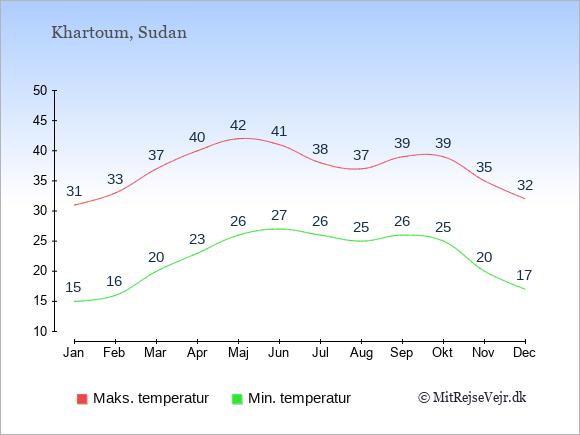 Gennemsnitlige temperaturer i Sudan -nat og dag: Januar 15;31. Februar 16;33. Marts 20;37. April 23;40. Maj 26;42. Juni 27;41. Juli 26;38. August 25;37. September 26;39. Oktober 25;39. November 20;35. December 17;32.