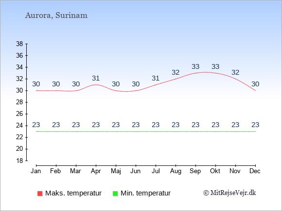 Gennemsnitlige temperaturer i Aurora -nat og dag: Januar 23;30. Februar 23;30. Marts 23;30. April 23;31. Maj 23;30. Juni 23;30. Juli 23;31. August 23;32. September 23;33. Oktober 23;33. November 23;32. December 23;30.