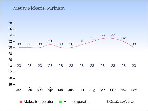 Gennemsnitlige temperaturer i Nieuw Nickerie -nat og dag: Januar 23;30. Februar 23;30. Marts 23;30. April 23;31. Maj 23;30. Juni 23;30. Juli 23;31. August 23;32. September 23;33. Oktober 23;33. November 23;32. December 23;30.