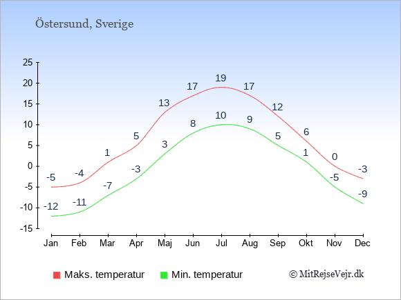 Gennemsnitlige temperaturer i Östersund -nat og dag: Januar:-12,-5. Februar:-11,-4. Marts:-7,1. April:-3,5. Maj:3,13. Juni:8,17. Juli:10,19. August:9,17. September:5,12. Oktober:1,6. November:-5,0. December:-9,-3.