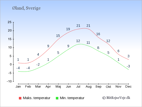 Gennemsnitlige temperaturer på Øland -nat og dag: Januar:-4,1. Februar:-4,1. Marts:-2,4. April:1,9. Maj:5,15. Juni:9,19. Juli:12,21. August:11,21. September:8,16. Oktober:5,12. November:1,6. December:-3,3.