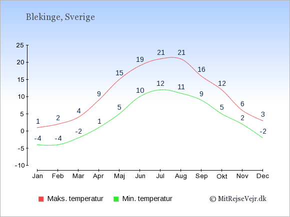 Gennemsnitlige temperaturer i Blekinge -nat og dag: Januar:-4,1. Februar:-4,2. Marts:-2,4. April:1,9. Maj:5,15. Juni:10,19. Juli:12,21. August:11,21. September:9,16. Oktober:5,12. November:2,6. December:-2,3.