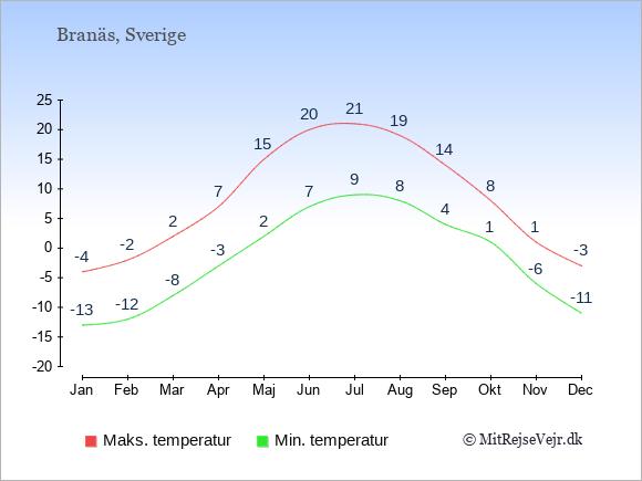 Gennemsnitlige temperaturer i Branäs -nat og dag: Januar:-13,-4. Februar:-12,-2. Marts:-8,2. April:-3,7. Maj:2,15. Juni:7,20. Juli:9,21. August:8,19. September:4,14. Oktober:1,8. November:-6,1. December:-11,-3.