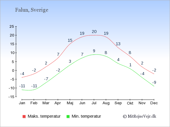Gennemsnitlige temperaturer i Falun -nat og dag: Januar:-11,-4. Februar:-11,-2. Marts:-7,2. April:-2,7. Maj:3,15. Juni:7,19. Juli:9,20. August:8,19. September:4,13. Oktober:1,8. November:-4,2. December:-9,-2.