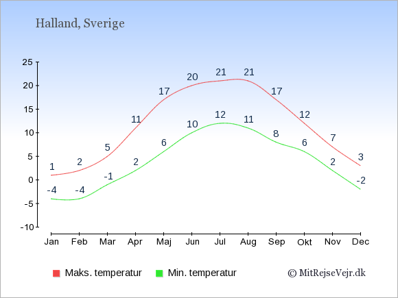 Gennemsnitlige temperaturer i Halland -nat og dag: Januar:-4,1. Februar:-4,2. Marts:-1,5. April:2,11. Maj:6,17. Juni:10,20. Juli:12,21. August:11,21. September:8,17. Oktober:6,12. November:2,7. December:-2,3.