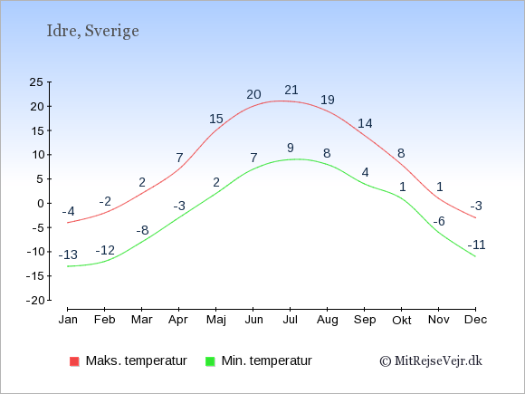 Gennemsnitlige temperaturer i Idre -nat og dag: Januar:-13,-4. Februar:-12,-2. Marts:-8,2. April:-3,7. Maj:2,15. Juni:7,20. Juli:9,21. August:8,19. September:4,14. Oktober:1,8. November:-6,1. December:-11,-3.