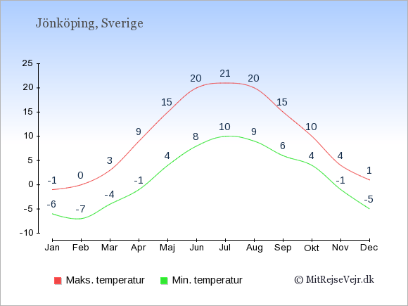 Gennemsnitlige temperaturer i Jönköping -nat og dag: Januar:-6,-1. Februar:-7,0. Marts:-4,3. April:-1,9. Maj:4,15. Juni:8,20. Juli:10,21. August:9,20. September:6,15. Oktober:4,10. November:-1,4. December:-5,1.