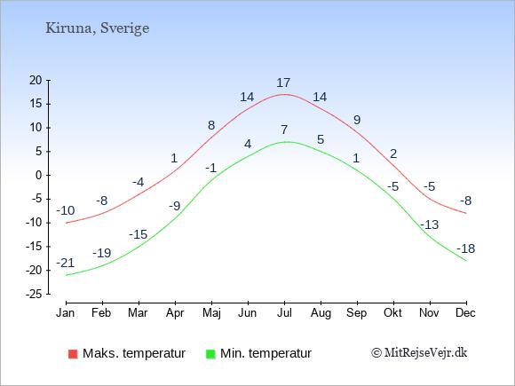 Gennemsnitlige temperaturer i Kiruna -nat og dag: Januar:-21,-10. Februar:-19,-8. Marts:-15,-4. April:-9,1. Maj:-1,8. Juni:4,14. Juli:7,17. August:5,14. September:1,9. Oktober:-5,2. November:-13,-5. December:-18,-8.