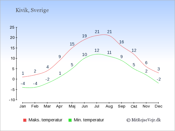 Gennemsnitlige temperaturer i Kivik -nat og dag: Januar -4,1. Februar -4,2. Marts -2,4. April 1,9. Maj 5,15. Juni 10,19. Juli 12,21. August 11,21. September 9,16. Oktober 5,12. November 2,6. December -2,3.